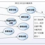 余东海:公有制和按权分配
